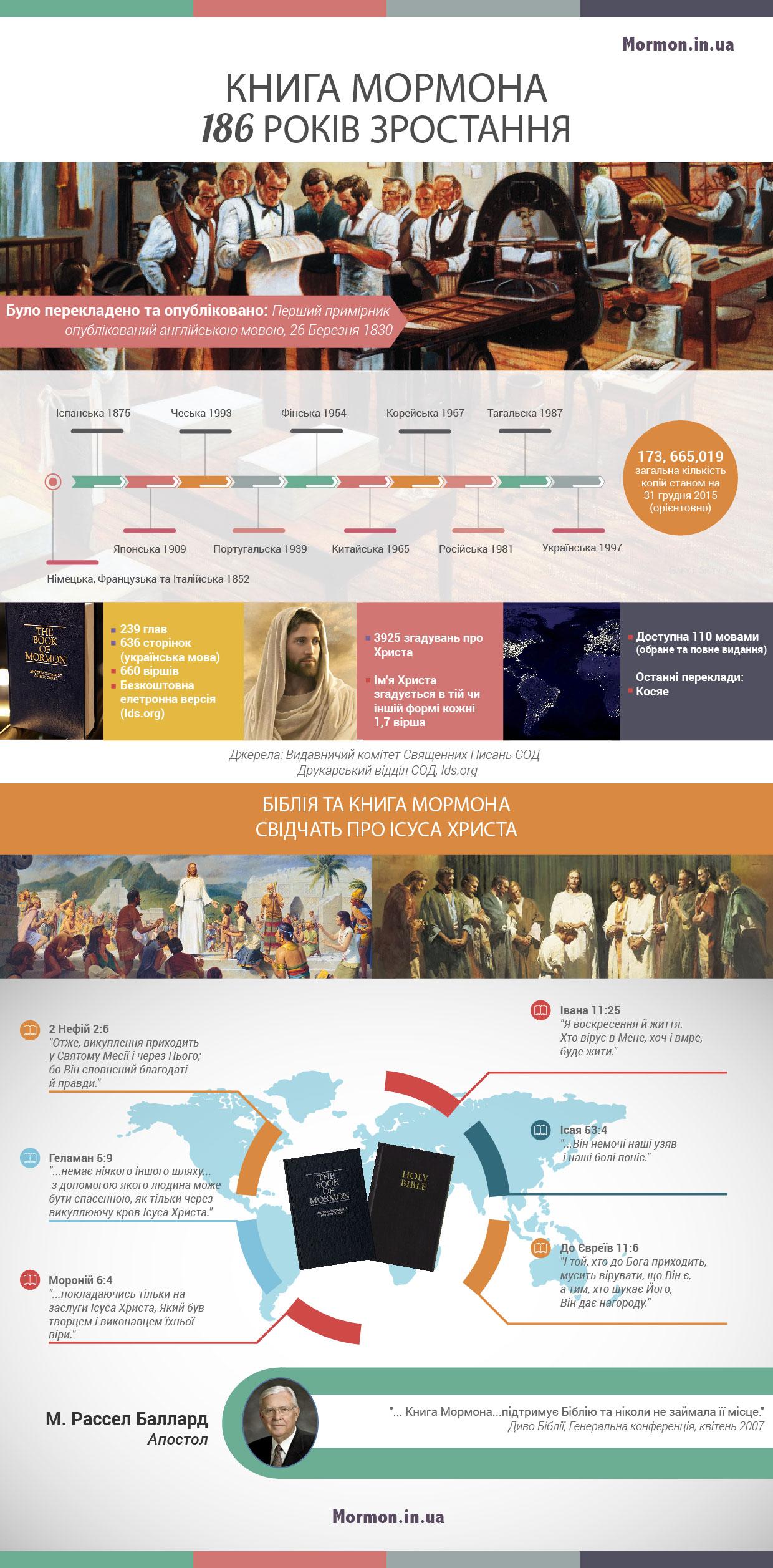 Книга Мормона - 186 років зростання